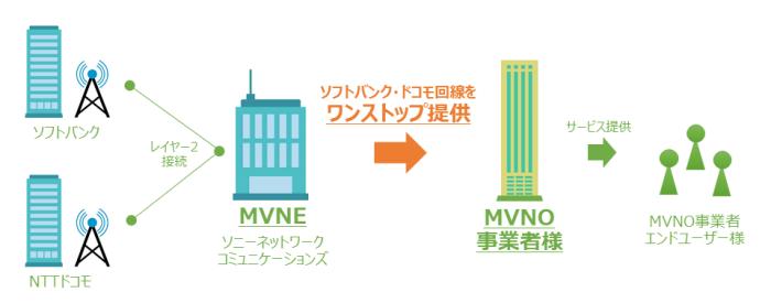 So-netがMVNE事業者としてソフトバンク回線の提供開始