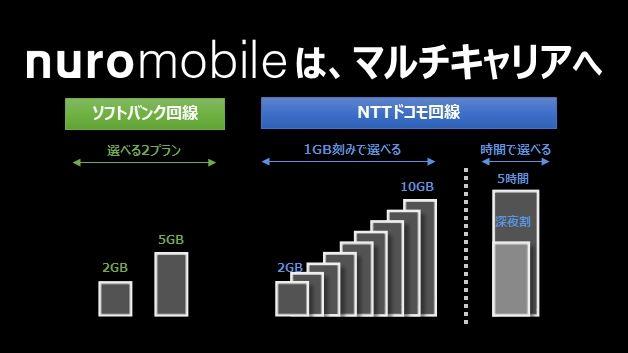 nuroモバイルにソフトバンク回線のプランが登場