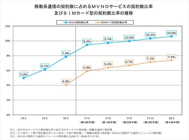格安SIM、楽天モバイルがシェア1位(2018年3月末)